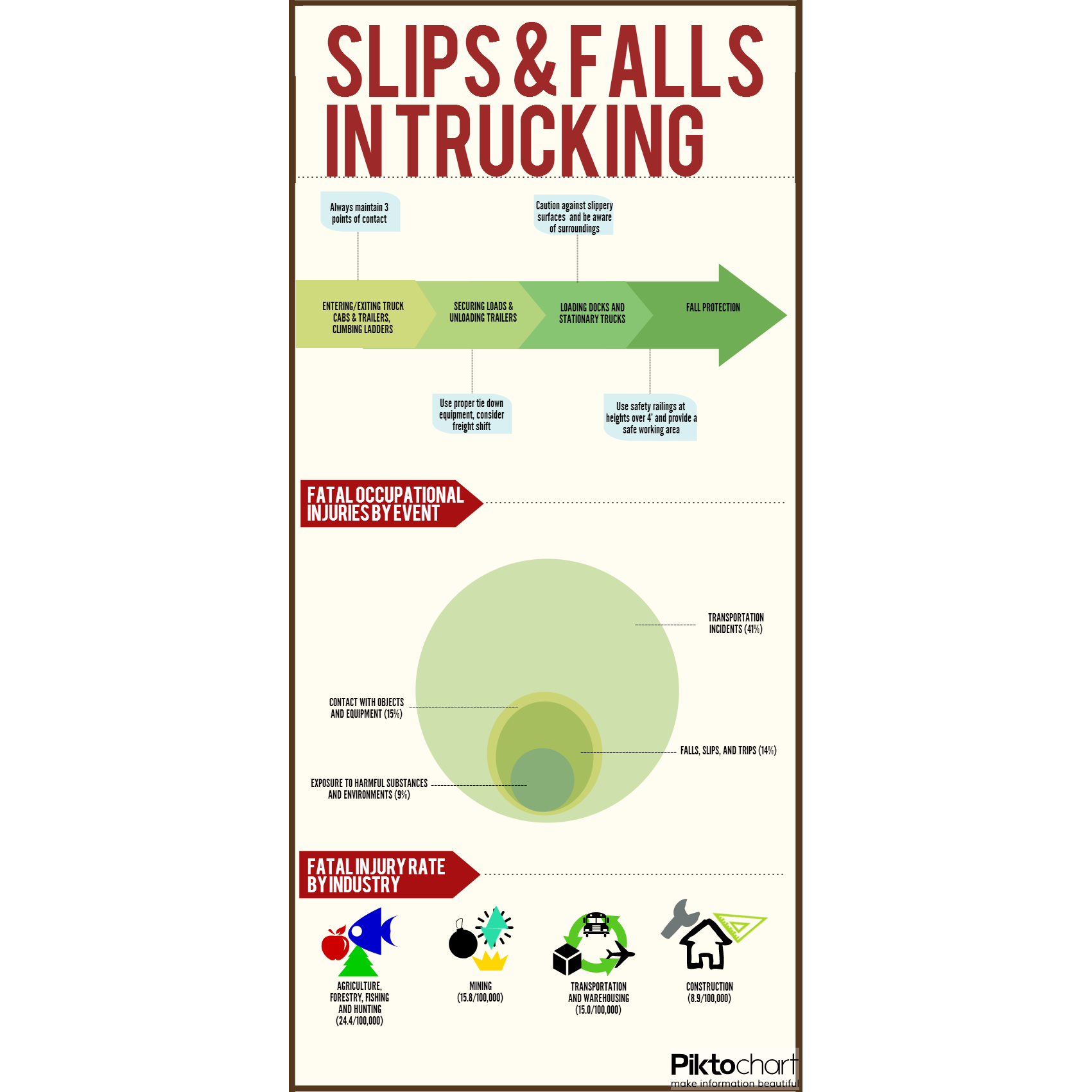 Slip & Fall Injuries in Truck Transportation [Infographic]