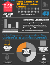 The Importance of Fall Protection in Construction: INFOGRAPHIC