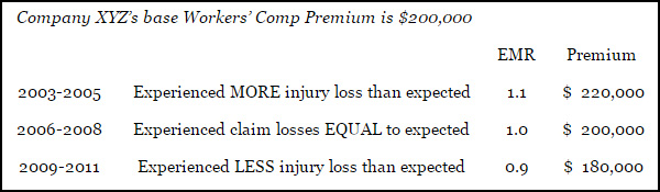 Workers Comp EMR rate variations and resulting premiums